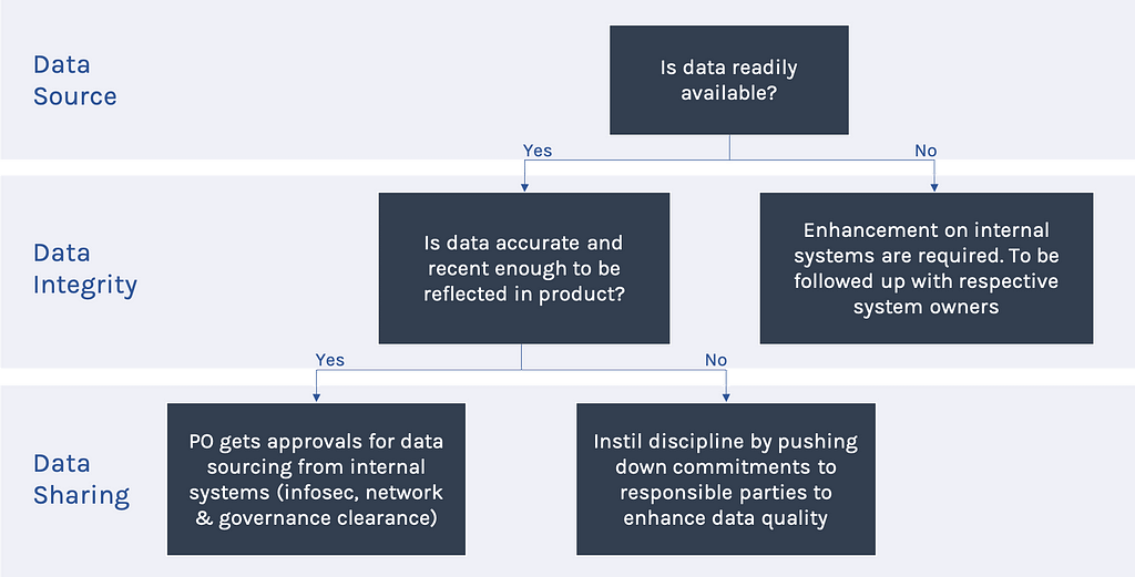 development process— data issues